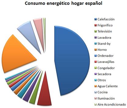 consumo energetico